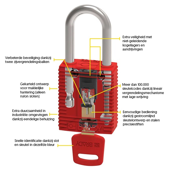Lockout Tagout Safekey